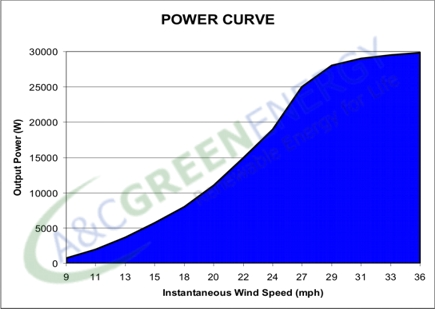25KW wind generator power curve